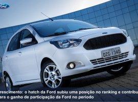 [Ford Ka é vice-líder do mercado no trimestre e puxa o resultado da marca]