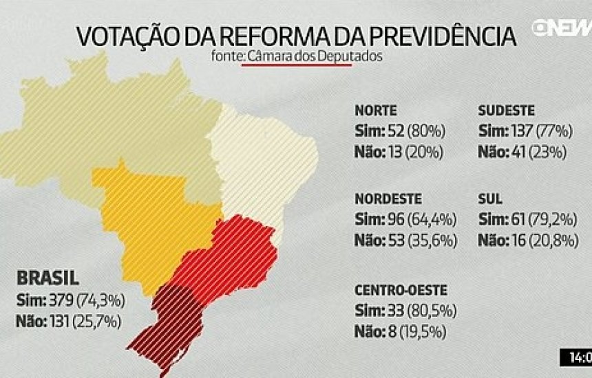[Nordeste foi região com maior percentual de votos contra Reforma da Previdência]