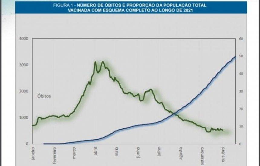 [Consequência da vacinação, transmissão da Covid-19 está em queda no Brasil, indica boletim da Fiocruz]